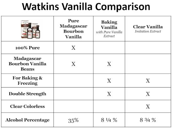 Watkins Vanilla Extract, Where to Purchase, Recipes